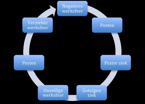 Pesten vicieuze cirkel
